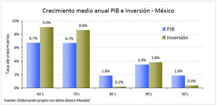 Concepto de crecimiento economico en mexico